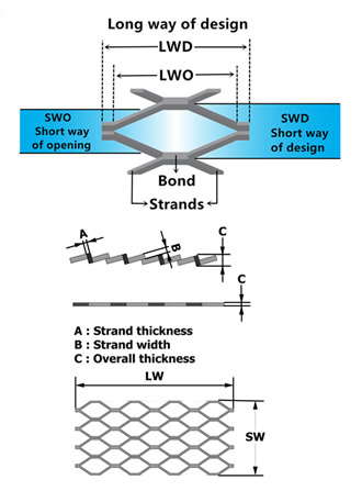 The picture shows some expanded metal terminologies including LW, SW, Strand thickness, etc.