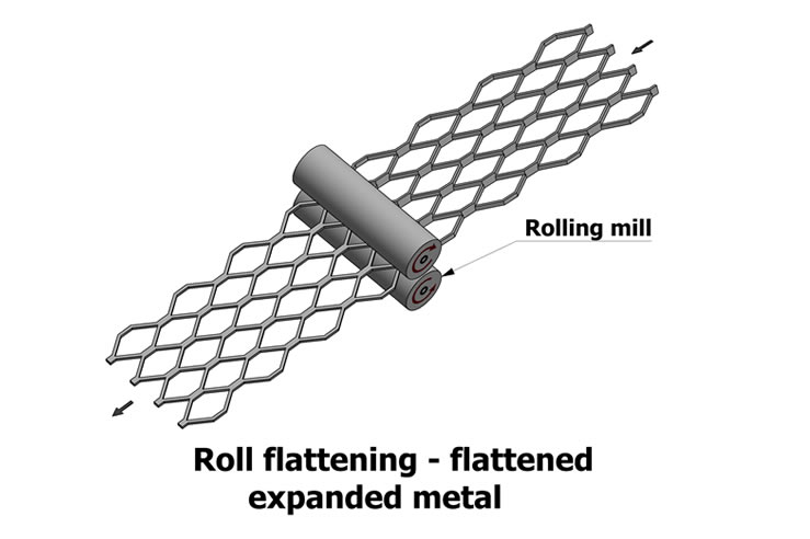 Manufacturing Process Of Expanded Metal